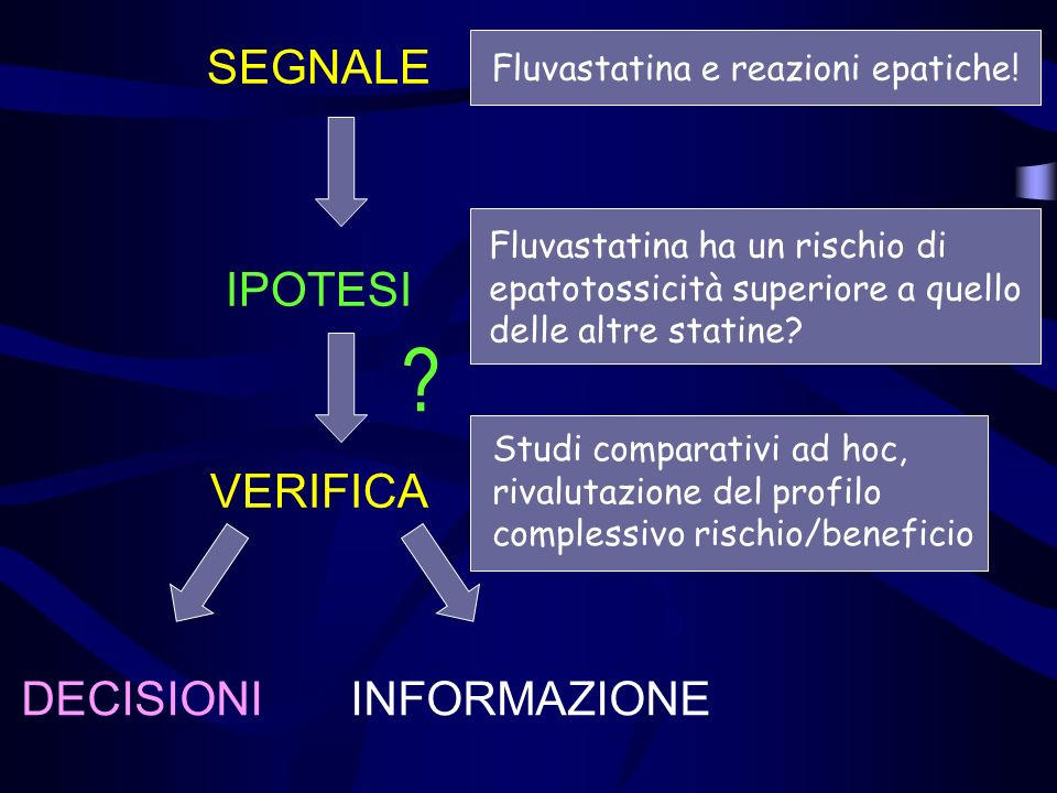 Fluvastatina e reazioni epatiche La letteratura (continua) Denus S, Spinler SA, Miller K, Peterson AM.