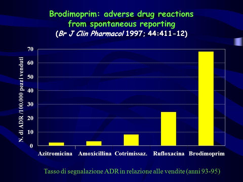 Segnalazioni di rabdomiolisi da statine nella banca-dati dellOMS negli ultimi 3 anni (Uppsala Monitoring Centre) N.
