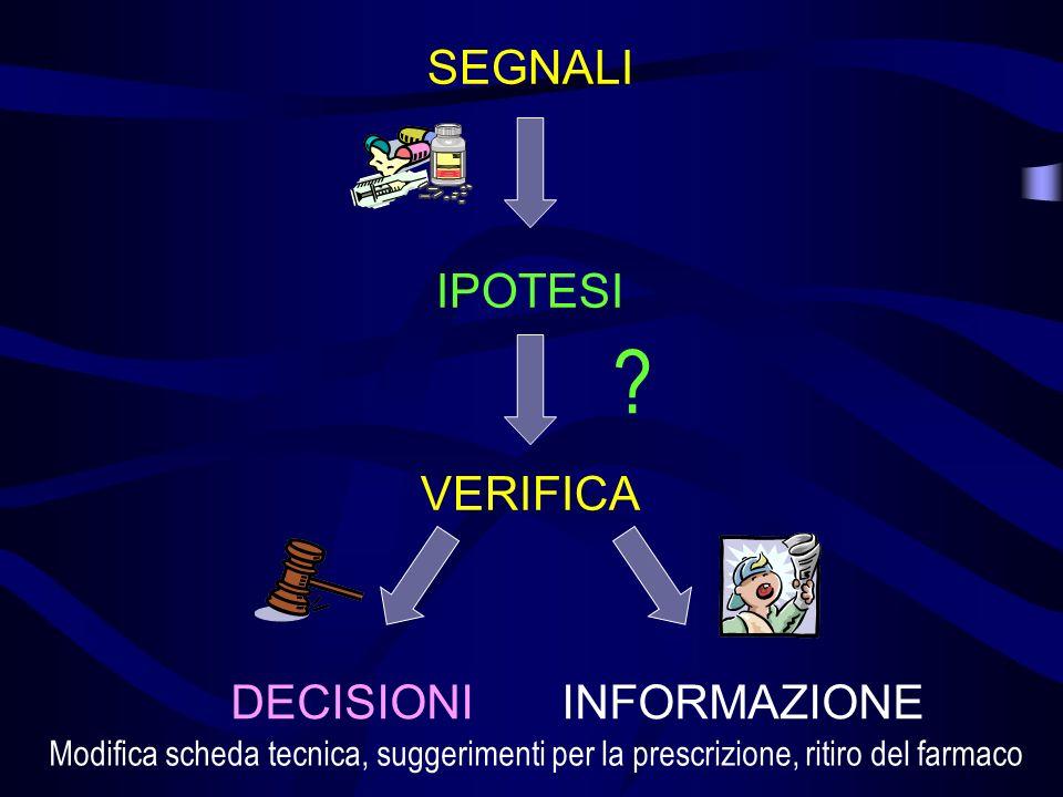 LO STUDIO CASO - CONTROLLO FREQUENZA DI ESPOSIZIONE AL FARMACO 2003 2002 2001 2000 Gruppo A CASI Gruppo B CONTROLLI