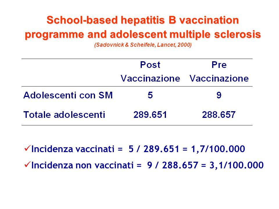 School-based hepatitis B vaccination programme and adolescent multiple sclerosis School-based hepatitis B vaccination programme and adolescent multiple sclerosis (Sadovnick & Scheifele, Lancet, 2000) Incidenza di sclerosi multipla, prima e dopo linizio del programma di vaccinazione negli adolescenti Coorte di vaccinati: 289.651 adolescenti seguiti in media per 3,3 anni (periodo ott.