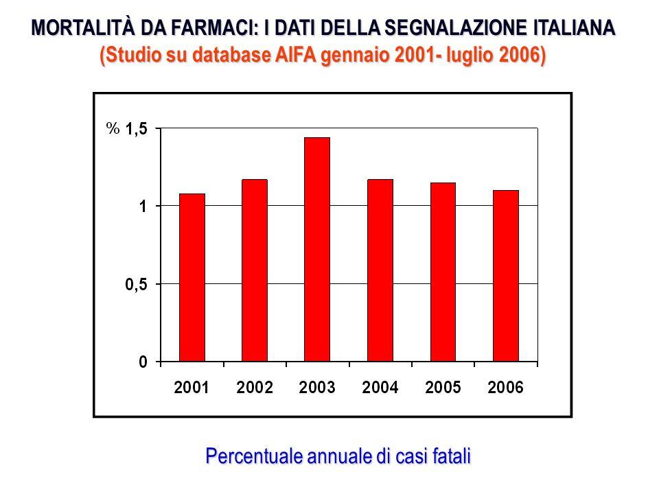 MORTALITÀ DA FARMACI: I DATI DELLA SEGNALAZIONE ITALIANA (Studio su database AIFA gennaio 2001- luglio 2006)