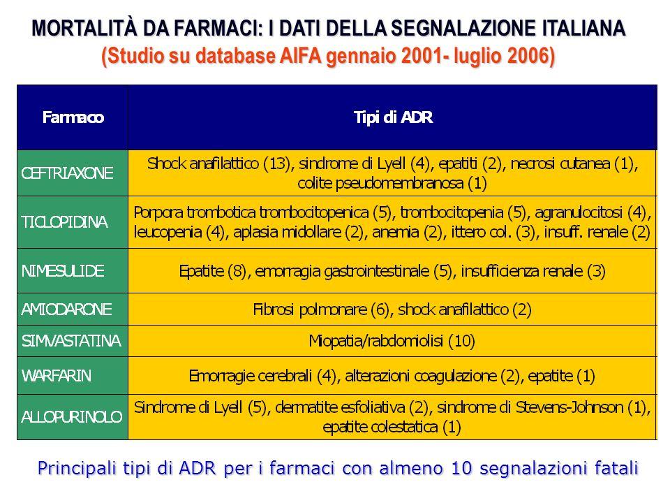 MORTALITÀ DA FARMACI: I DATI DELLA SEGNALAZIONE ITALIANA (Studio su database AIFA gennaio 2001- luglio 2006) Farmaci con almeno 10 segnalazioni di ADR con esito fatale