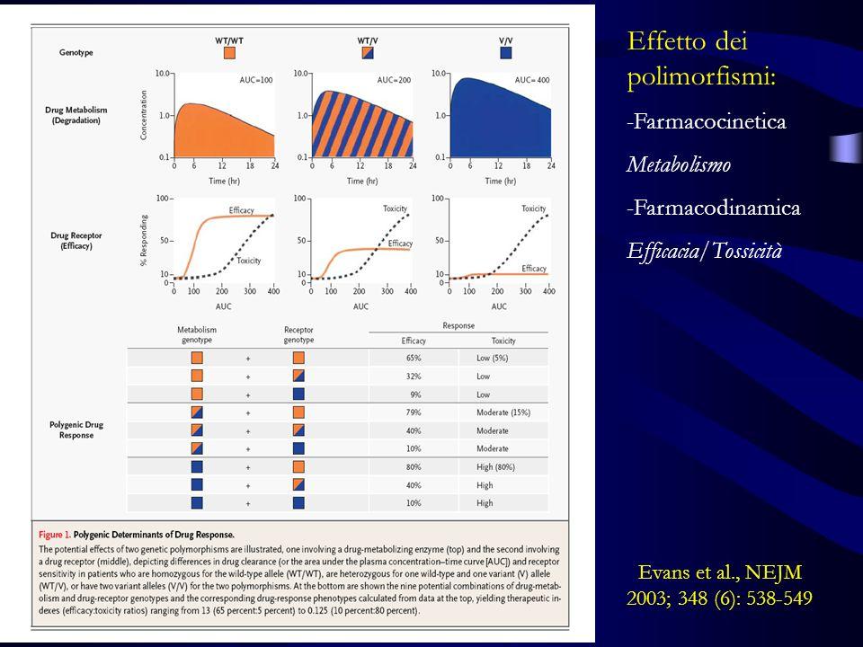 La risposta ad un farmaco presenta una variabilità interindividuale EfficaciaTossicità e Reazioni avverse La predisposizione genetica costituisce un fattore di rischio per le reazioni avverse Farmacogenetica