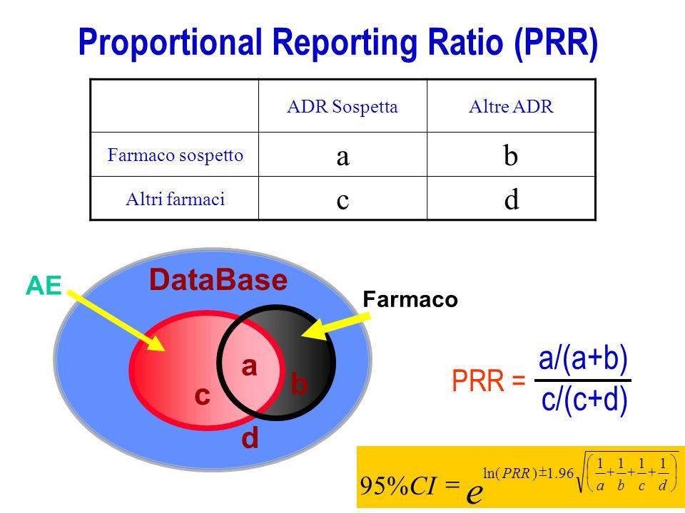 MORTALITÀ DA FARMACI: I DATI DELLA SEGNALAZIONE ITALIANA (Studio su database AIFA gennaio 2001- luglio 2006) Principali tipi di ADR per i farmaci con almeno 10 segnalazioni fatali