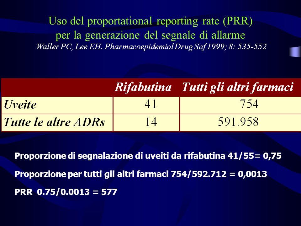 a Farmaco AE DataBase b c d ADR SospettaAltre ADR Farmaco sospetto ab Altri farmaci cd Proportional Reporting Ratio (PRR) a/(a+b) c/(c+d) PRR = e dcba PRR CI 1111 96.1)ln( %95
