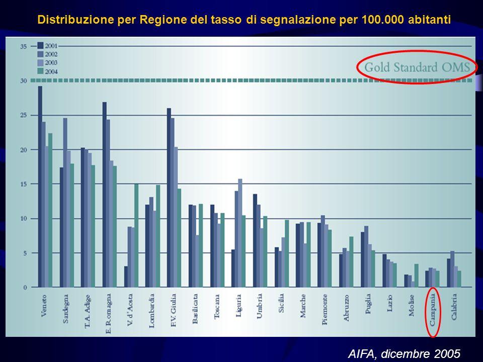 Gold Standard per un sistema di farmacovigilanza 300 segnalazioni di ADR/milione di abitanti allanno Almeno il 30% delle segnalazioni relative ad even