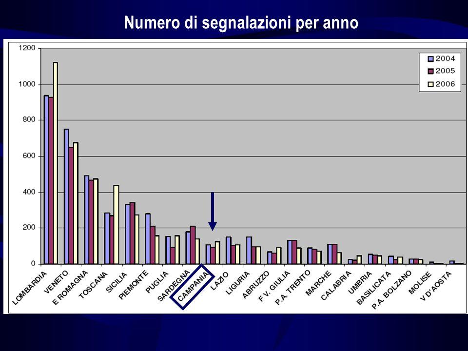Distribuzione per Regione del tasso di segnalazione per 100.000 abitanti AIFA, dicembre 2005