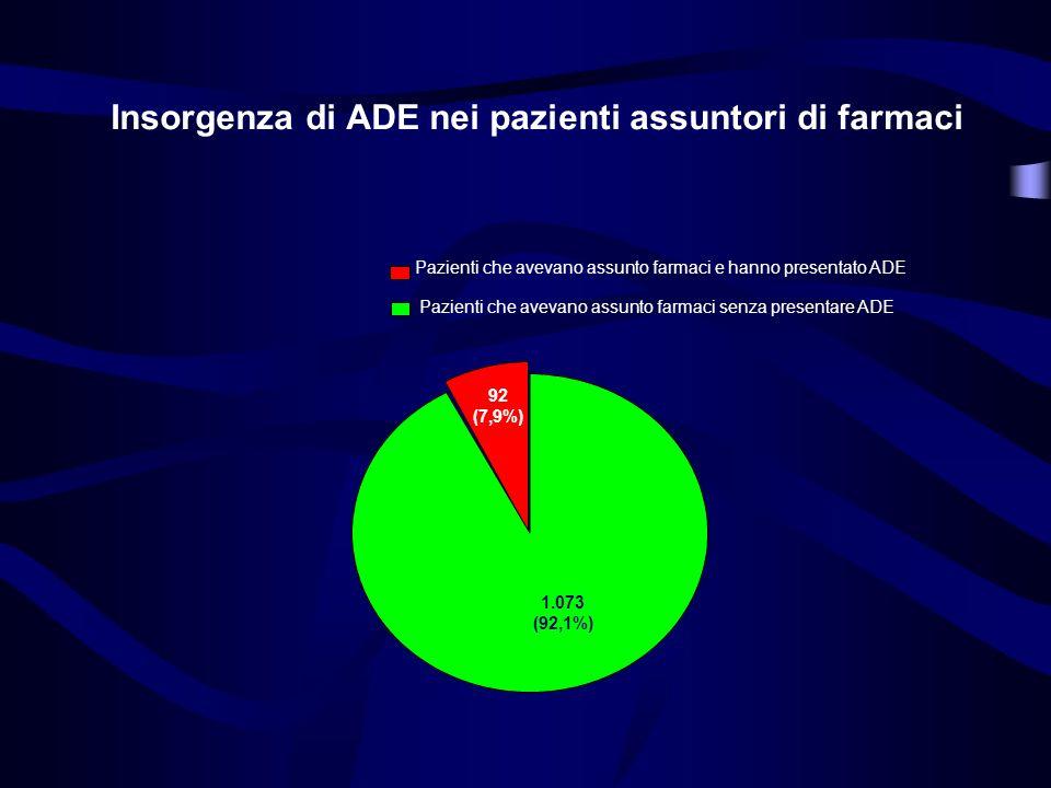 Pazienti che avevano assunto farmaci e pazienti che non avevano assunto farmaci 6.696 (85,18%) 1.162 (14,82%) Pazienti che avevano assunto farmaci Paz