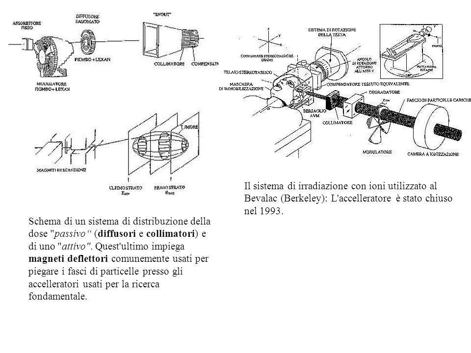Schema di un sistema di distribuzione della dose