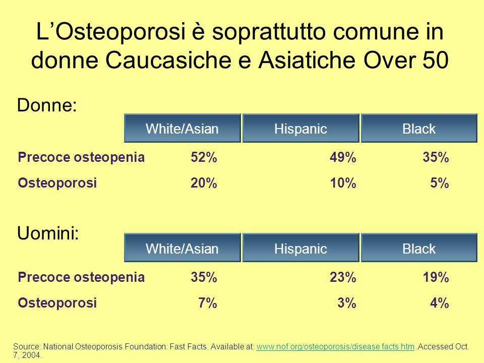 LOsteoporosi è soprattutto comune in donne Caucasiche e Asiatiche Over 50 Black Precoce osteopenia52%49%35% Osteoporosi20%10%5% HispanicWhite/Asian Do