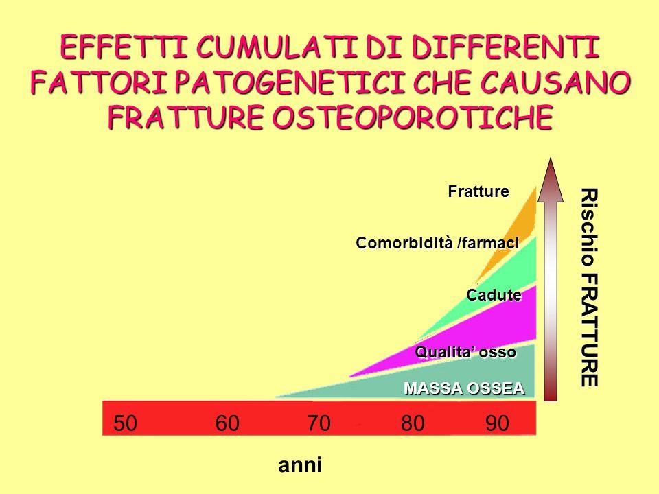 EFFETTI CUMULATI DI DIFFERENTI FATTORI PATOGENETICI CHE CAUSANO FRATTURE OSTEOPOROTICHE 50 60 70 80 90 anni MASSA OSSEA Qualita osso Cadute Comorbidit