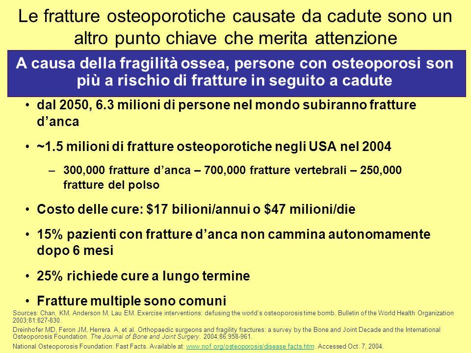 Le fratture osteoporotiche causate da cadute sono un altro punto chiave che merita attenzione dal 2050, 6.3 milioni di persone nel mondo subiranno fra
