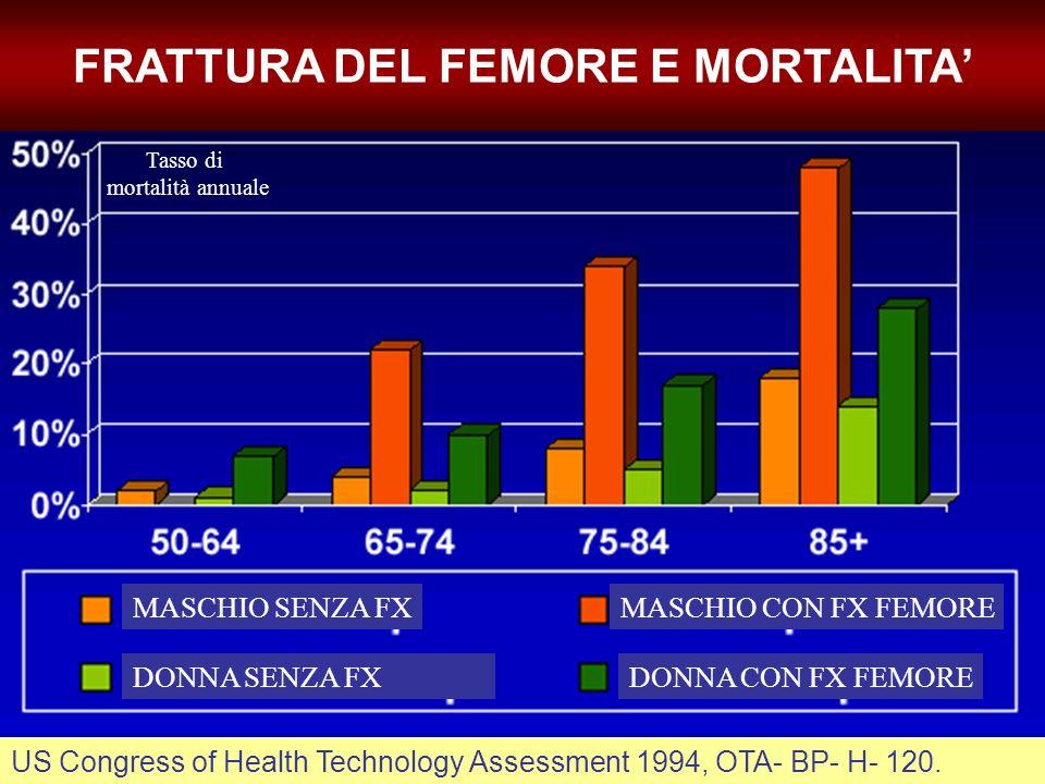 MASCHIO SENZA FXMASCHIO CON FX FEMORE DONNA CON FX FEMOREDONNA SENZA FX Tasso di mortalità annuale US Congress of Health Technology Assessment 1994, O
