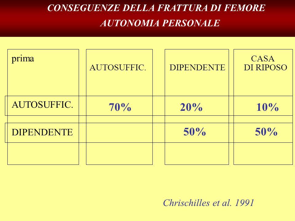 70% 20%10% 50% 50% prima CASA AUTOSUFFIC. DIPENDENTE DI RIPOSO AUTOSUFFIC. DIPENDENTE Chrischilles et al. 1991 CONSEGUENZE DELLA FRATTURA DI FEMORE AU