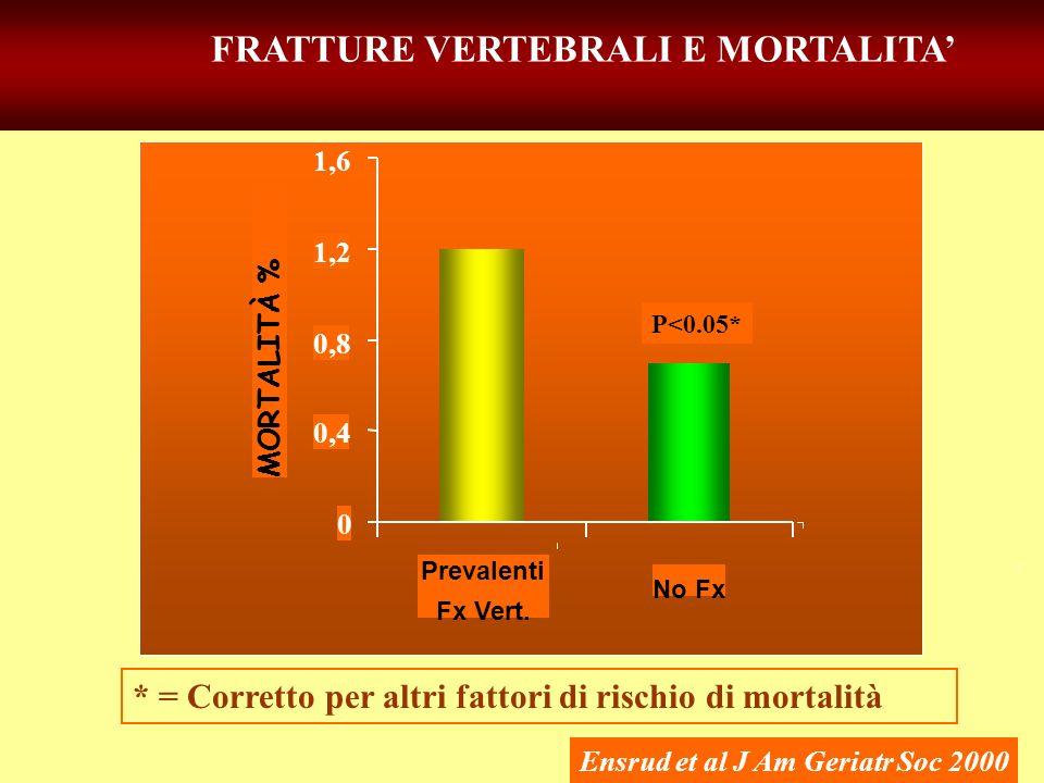 FRATTURE VERTEBRALI E MORTALITA Ensrud et al J Am Geriatr Soc 2000 * = Corretto per altri fattori di rischio di mortalità MORTALITÀ % Prevalenti Fx Ve