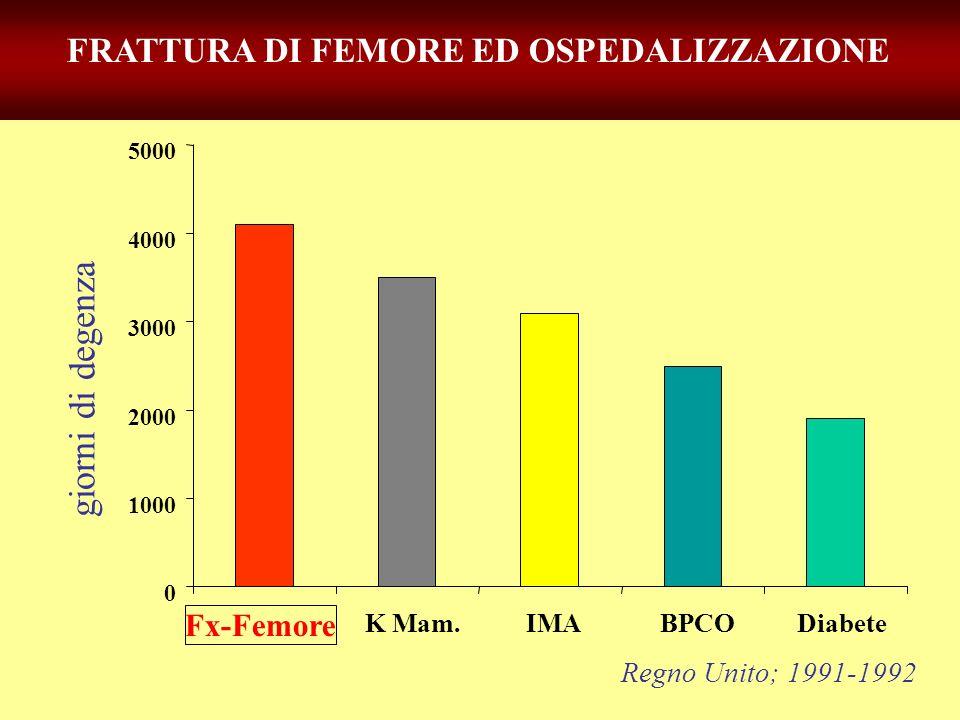 FRATTURA DI FEMORE ED OSPEDALIZZAZIONE 0 1000 2000 3000 4000 5000 Fx-Femore K Mam.IMABPCODiabete Regno Unito; 1991-1992 giorni di degenza