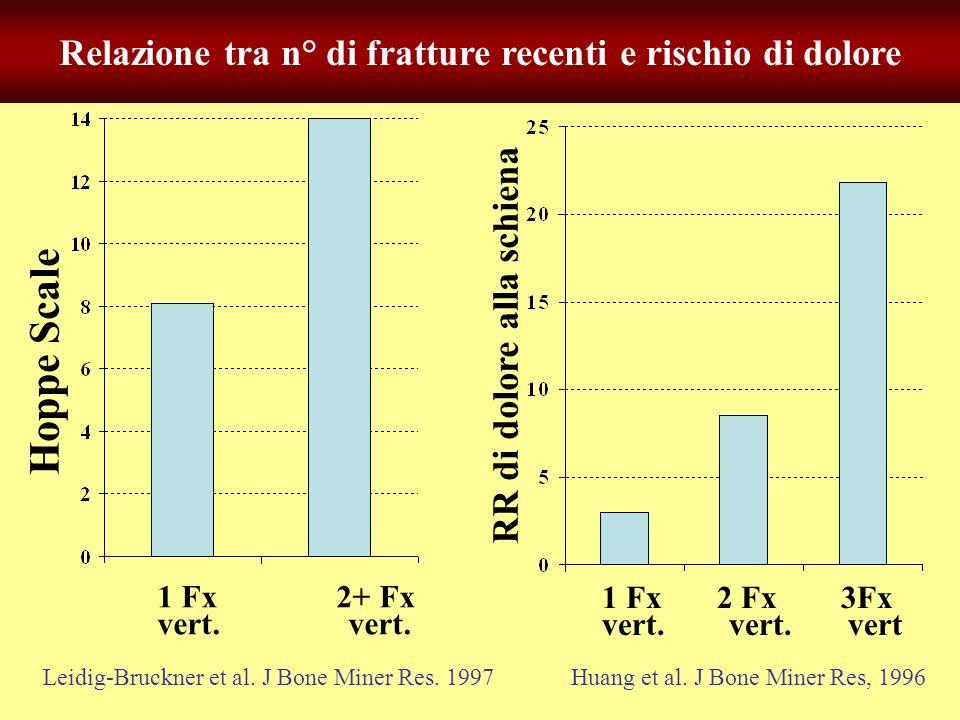 Relazione tra n° di fratture recenti e rischio di dolore Hoppe Scale 1 Fx 2+ Fx vert. Leidig-Bruckner et al. J Bone Miner Res. 1997 1 Fx 2 Fx 3Fx vert