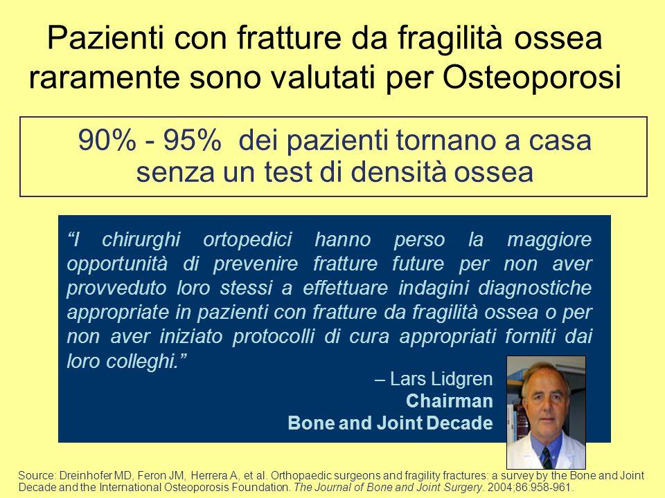 Pazienti con fratture da fragilità ossea raramente sono valutati per Osteoporosi 90% - 95% dei pazienti tornano a casa senza un test di densità ossea