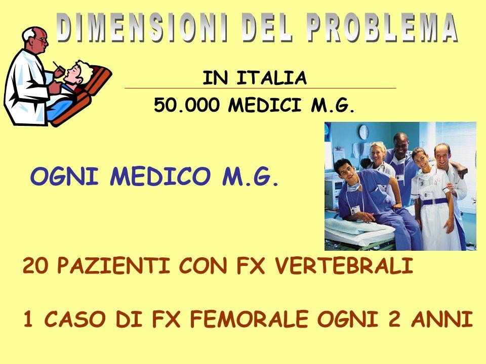 IN ITALIA 50.000 MEDICI M.G. 20 PAZIENTI CON FX VERTEBRALI 1 CASO DI FX FEMORALE OGNI 2 ANNI OGNI MEDICO M.G.