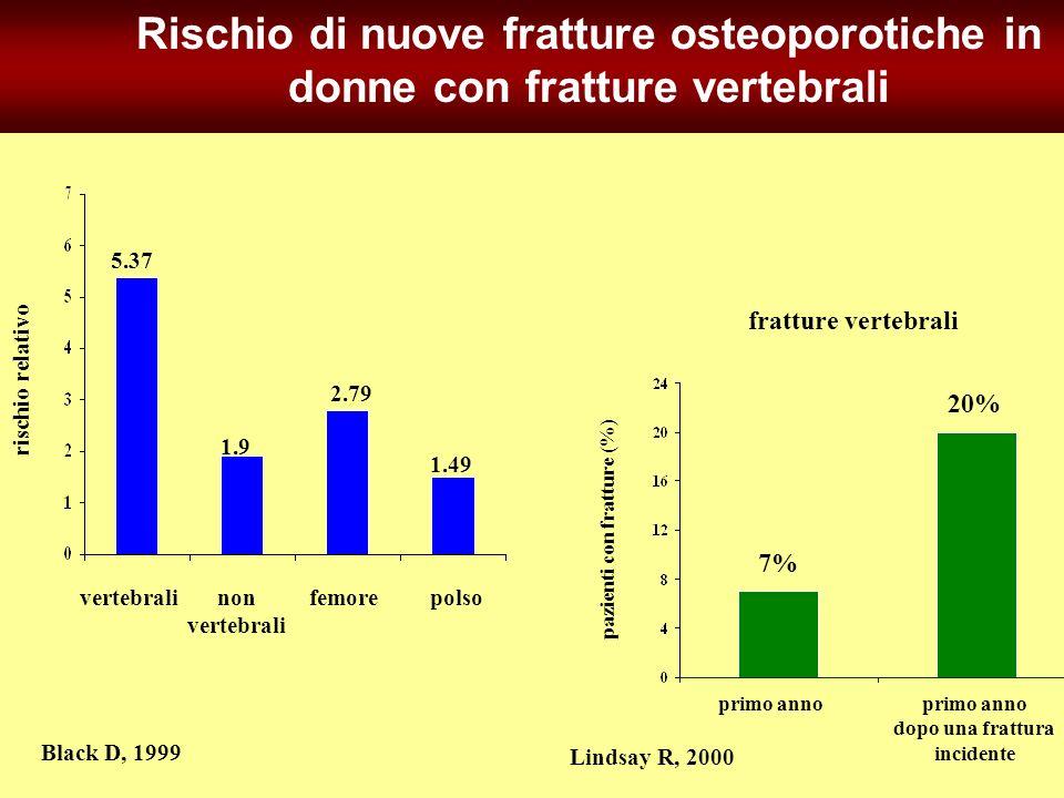 rischio relativo Black D, 1999 Rischio di nuove fratture osteoporotiche in donne con fratture vertebrali vertebralinon vertebrali femorepolso 5.37 1.9