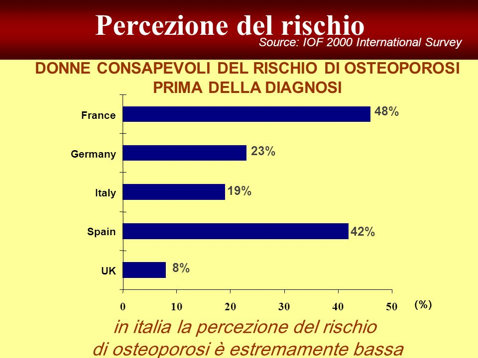 in italia la percezione del rischio di osteoporosi è estremamente bassa 8% 42% 19% 01020304050 UK Spain Italy Germany France DONNE CONSAPEVOLI DEL RIS