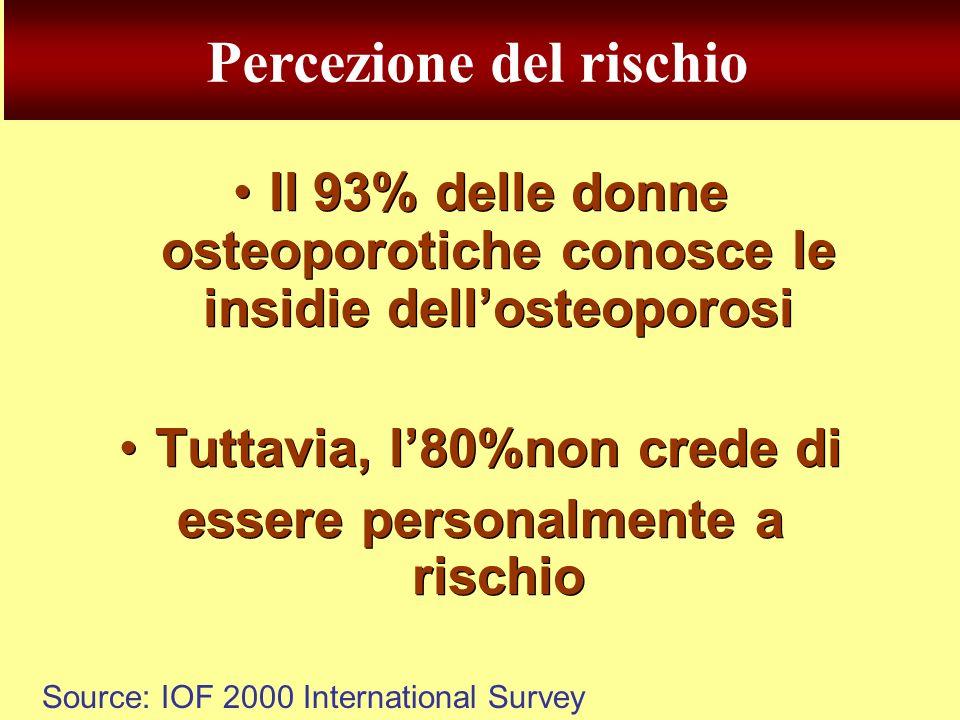 Source: IOF 2000 International Survey Il 93% delle donne osteoporotiche conosce le insidie dellosteoporosi Tuttavia, l80%non crede di essere personalm