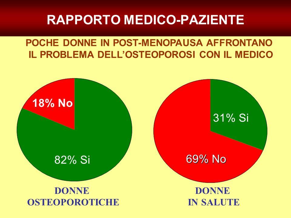 POCHE DONNE IN POST-MENOPAUSA AFFRONTANO IL PROBLEMA DELLOSTEOPOROSI CON IL MEDICO DONNE OSTEOPOROTICHE DONNE IN SALUTE RAPPORTO MEDICO-PAZIENTE 82% S