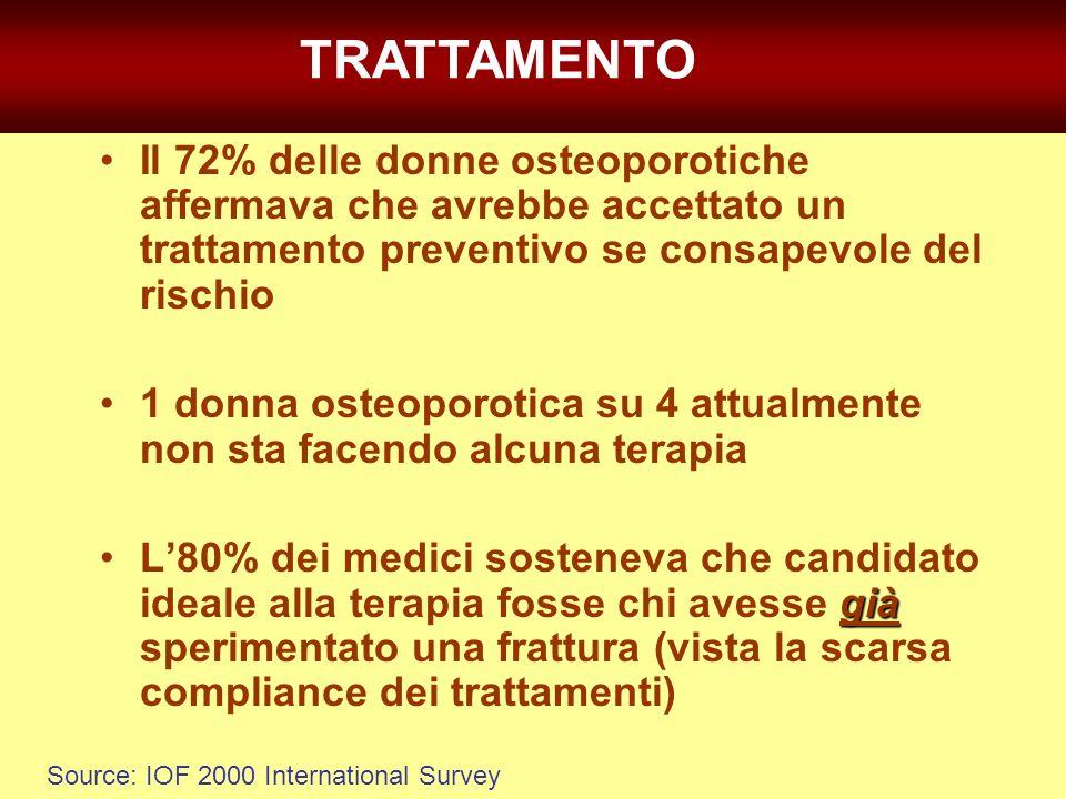 TRATTAMENTO Source: IOF 2000 International Survey Il 72% delle donne osteoporotiche affermava che avrebbe accettato un trattamento preventivo se consa