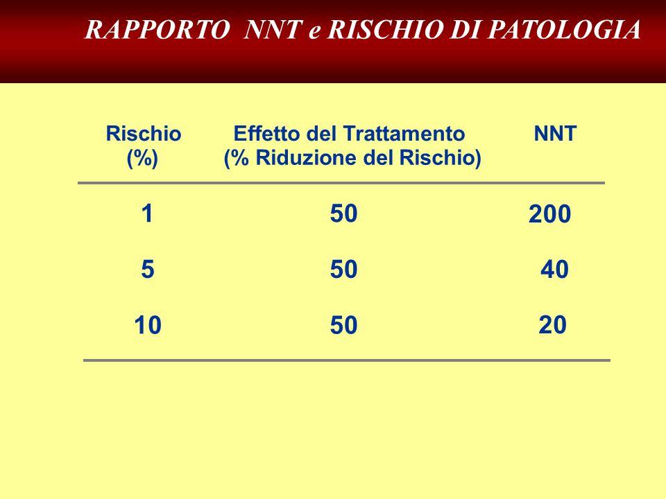 40 20 200 5 50 10 50 Rischio (%) Effetto del Trattamento (% Riduzione del Rischio) NNT 1 50 RAPPORTO NNT e RISCHIO DI PATOLOGIA