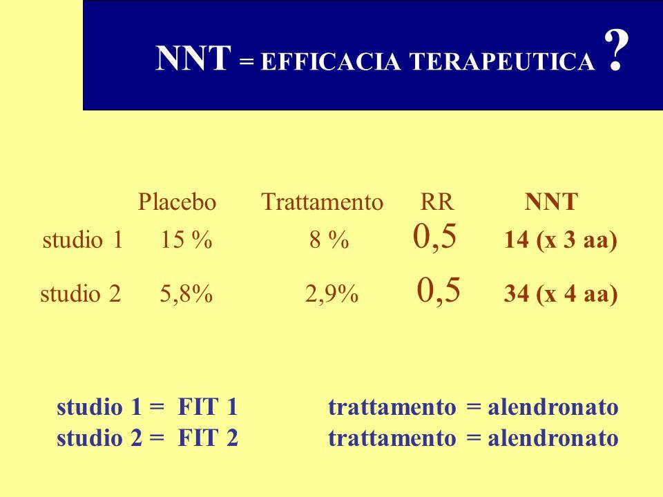 studio 2 5,8% 2,9% 0,5 34 (x 4 aa) studio 1 15 % 8 % 0,5 14 (x 3 aa) Placebo Trattamento RRNNT NNT = EFFICACIA TERAPEUTICA ? studio 1 = FIT 1 trattame