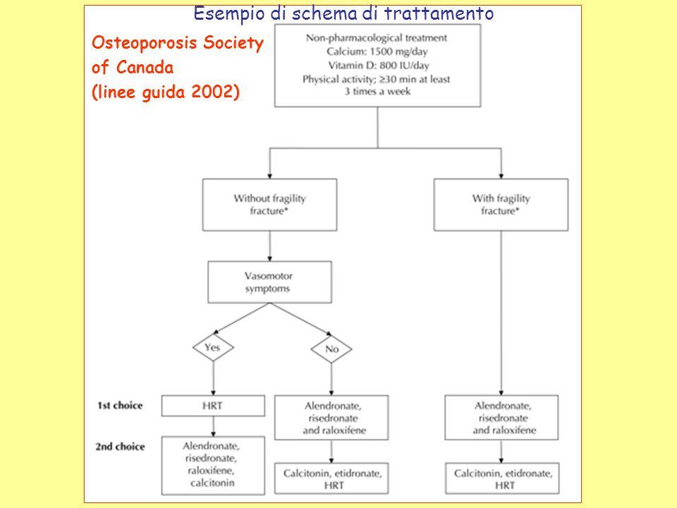 Osteoporosis Society of Canada (linee guida 2002) Esempio di schema di trattamento