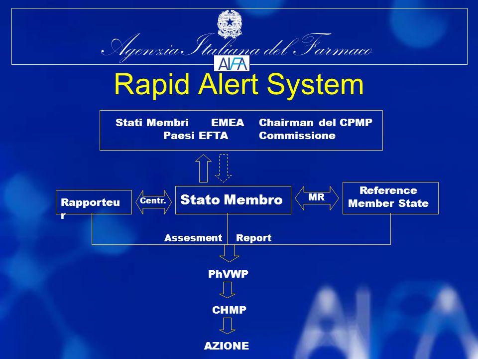 Agenzia Italiana del Farmaco Rapid Alert System Stato Membro Stati MembriEMEA Chairman del CPMP Paesi EFTACommissione Reference Member State MR Rapporteu r Centr.