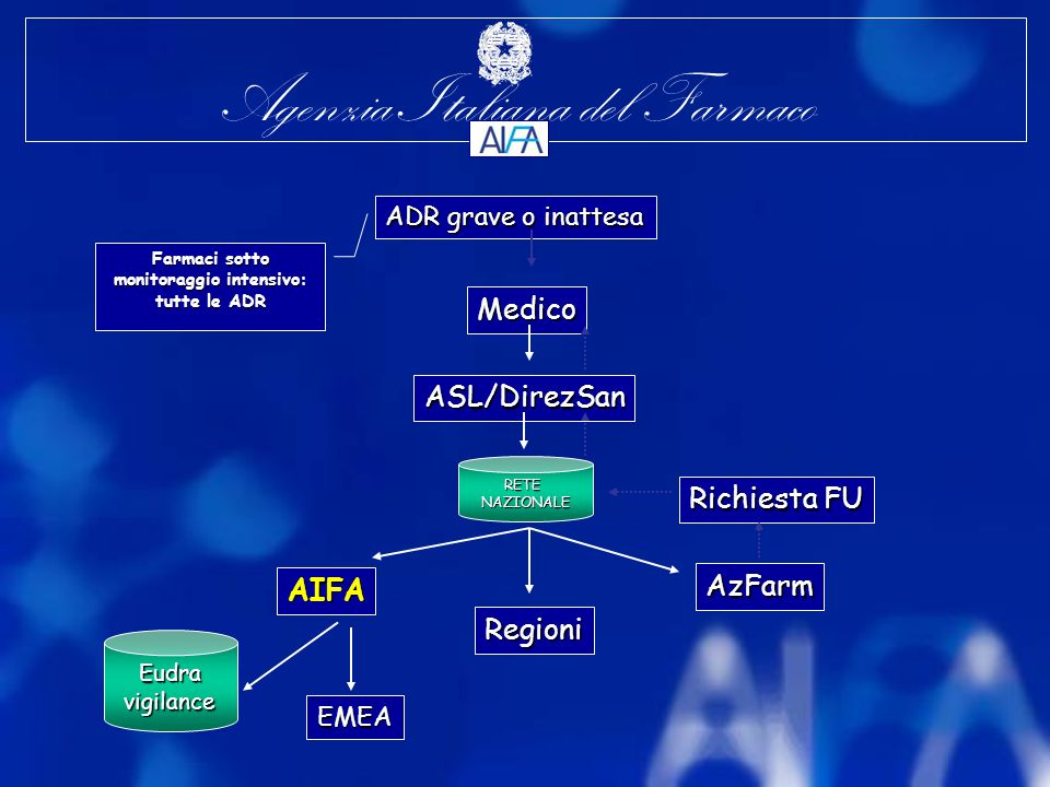 Agenzia Italiana del Farmaco RETENAZIONALE AIFA AzFarm EMEA ADR grave o inattesa Medico Regioni Richiesta FU ASL/DirezSan Eudravigilance Farmaci sotto monitoraggio intensivo: tutte le ADR