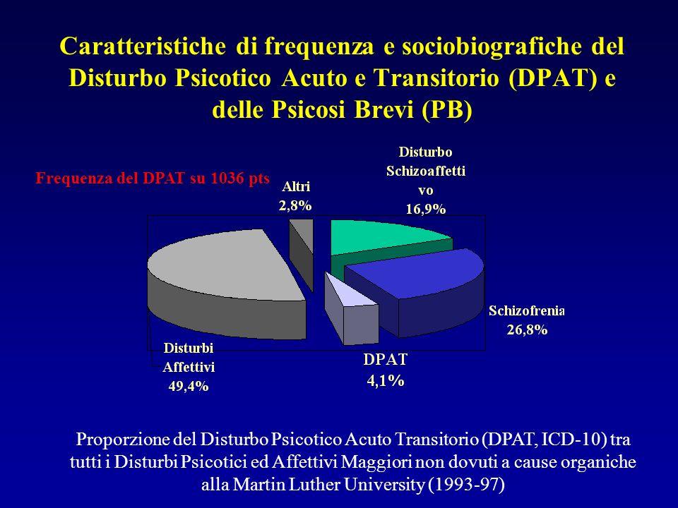 Caratteristiche di frequenza e sociobiografiche del Disturbo Psicotico Acuto e Transitorio (DPAT) e delle Psicosi Brevi (PB) Proporzione del Disturbo Psicotico Acuto Transitorio (DPAT, ICD-10) tra tutti i Disturbi Psicotici ed Affettivi Maggiori non dovuti a cause organiche alla Martin Luther University (1993-97) Frequenza del DPAT su 1036 pts