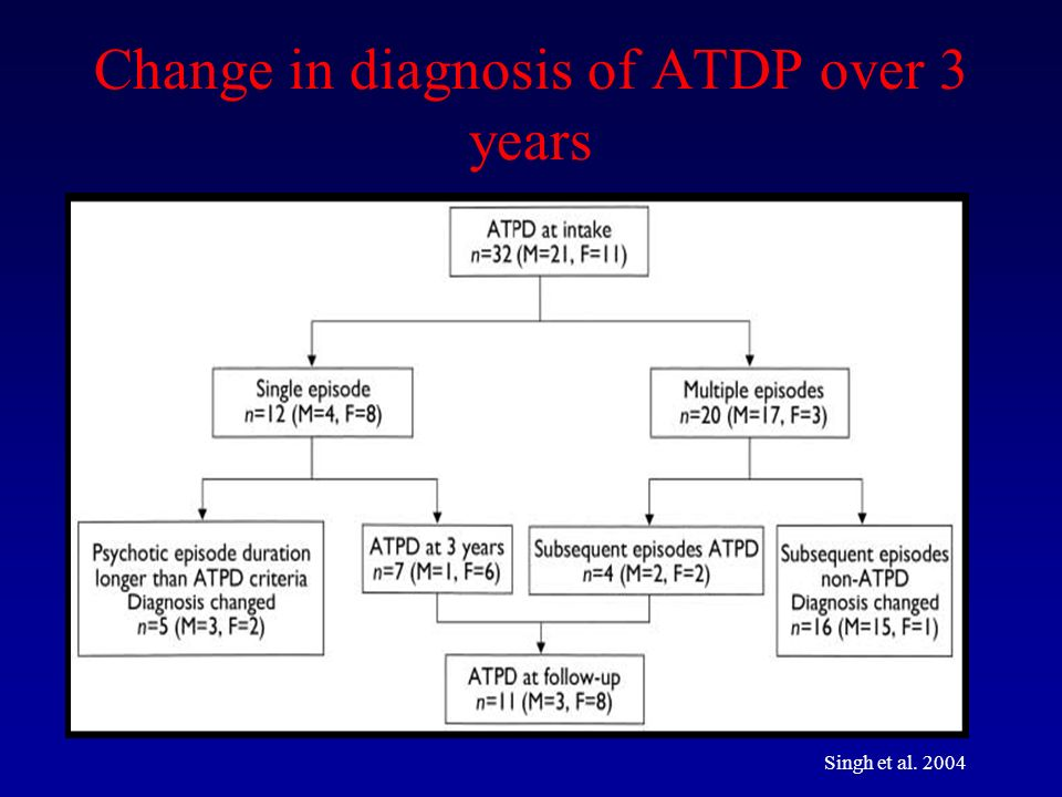 Change in diagnosis of ATDP over 3 years Singh et al. 2004