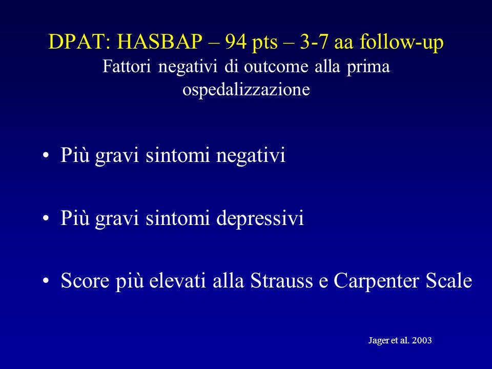 DPAT: HASBAP – 94 pts – 3-7 aa follow-up Fattori negativi di outcome alla prima ospedalizzazione Più gravi sintomi negativi Più gravi sintomi depressivi Score più elevati alla Strauss e Carpenter Scale Jager et al.