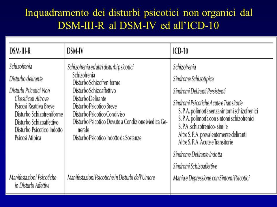 IDC–10: DPAT DSM–IV: BP Langfeldt 1939 Stati Schizofreniformi Mitsuda 1942 Psicosi atipice Staehelin 1946 Schizofrenia-like Psicosi emozionale Störring 1962 Psicosi emozionale Wernick 1900 E.g.