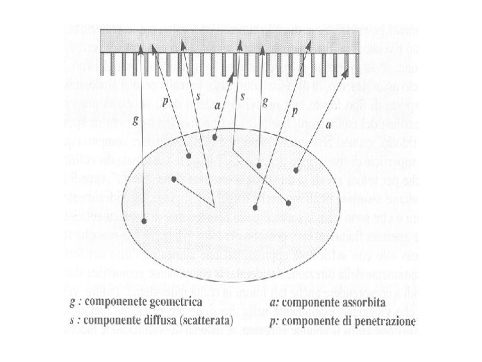 Efficienza geometrica di un collimatore