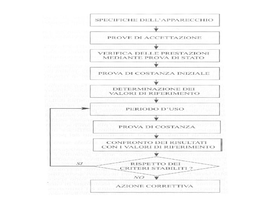 prove di accettazione: per verificare la rispondenza tra le specifiche fornite dal produttore e quelle richieste dallutilizzatore.