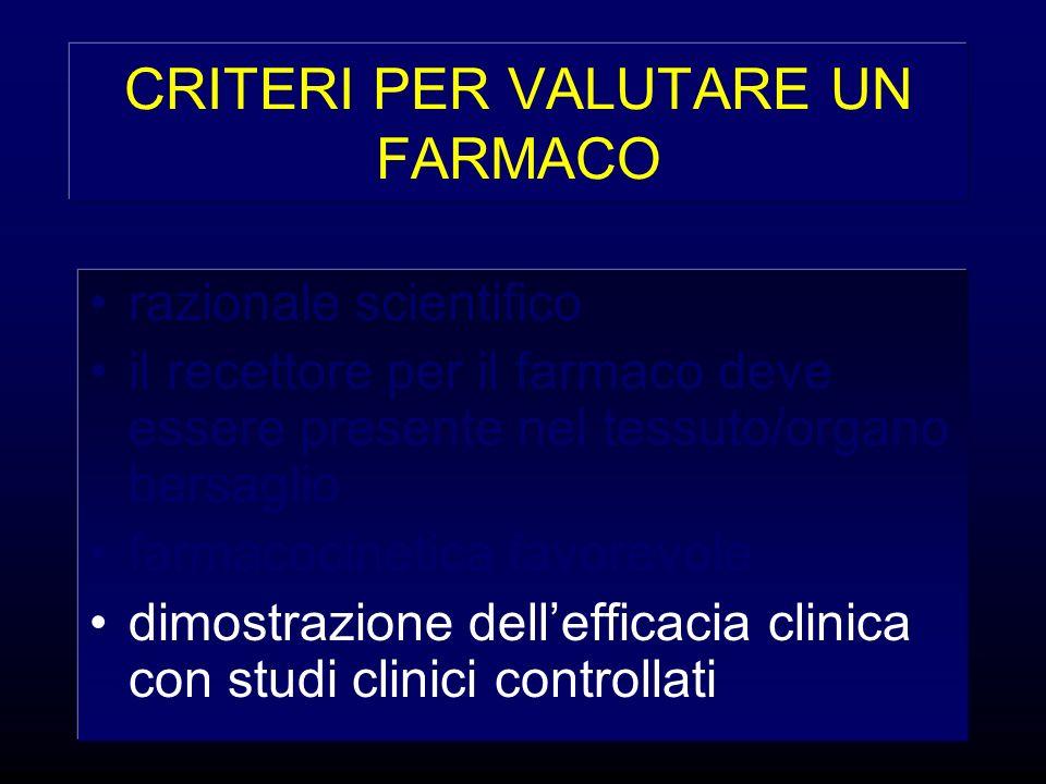 CRITERI PER VALUTARE UN FARMACO razionale scientifico il recettore per il farmaco deve essere presente nel tessuto/organo bersaglio farmacocinetica fa