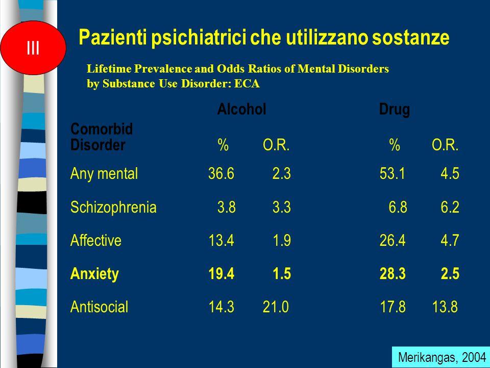 Life-time prevalence – ECA -study Life-time prevalence – ECA -study N = 20.000 Substance use disorders Bipolar disorders61% Schizofrenia47% Panic disorders36% Compulsive disorders33% Affective disorders32% Anxiety disorders15% II