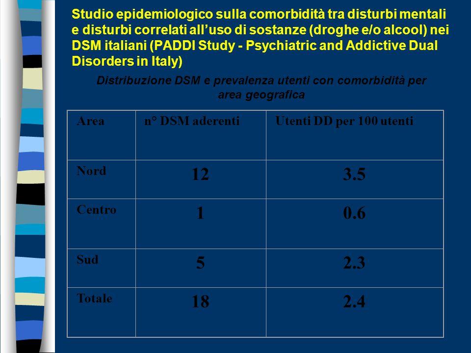 Studio epidemiologico sulla comorbidità tra disturbi mentali e disturbi correlati alluso di sostanze (droghe e/o alcool) nei DSM italiani (PADDI Study - Psychiatric and Addictive Dual Disorders in Italy Allo stato attuale il tasso di risposta dei DSM è del 55%.