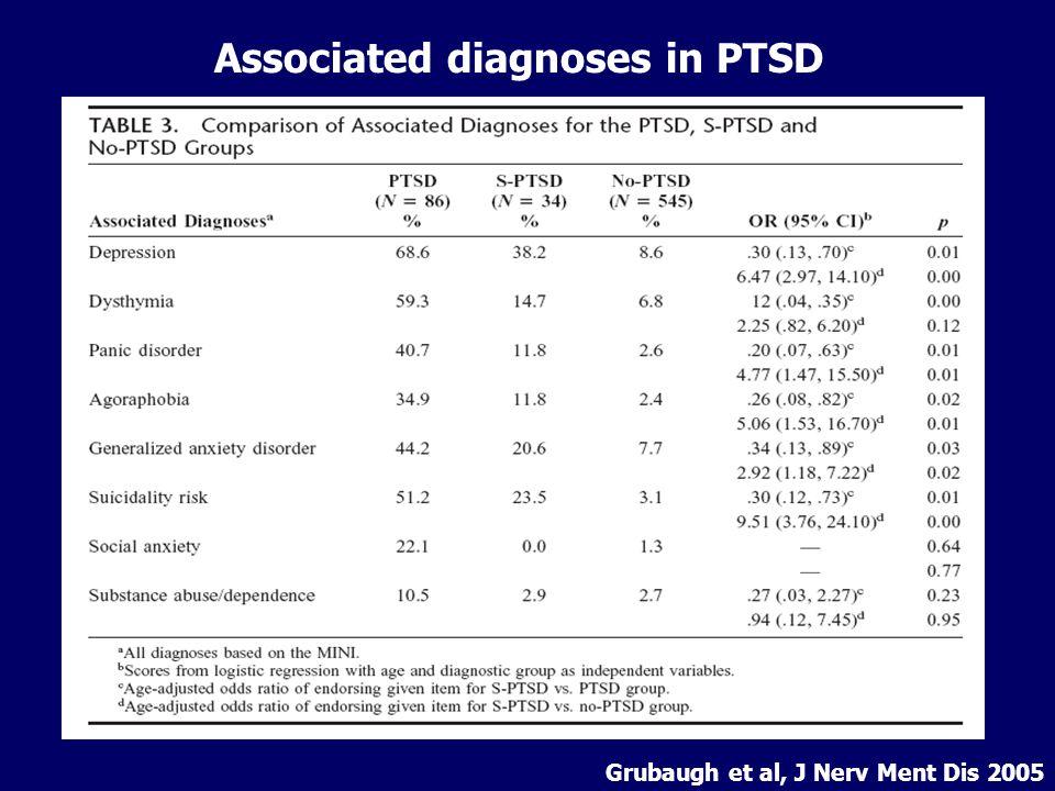 Associated diagnoses in PTSD Grubaugh et al, J Nerv Ment Dis 2005
