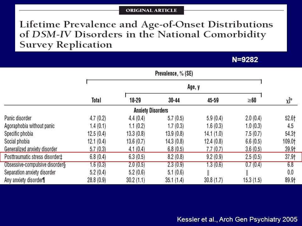 Kessler et al., Arch Gen Psychiatry 2005 N=9282