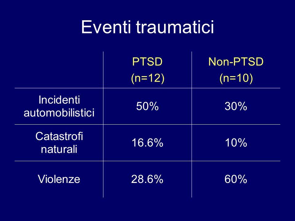 Eventi traumatici PTSD (n=12) Non-PTSD (n=10) Incidenti automobilistici 50%30% Catastrofi naturali 16.6%10% Violenze28.6%60%