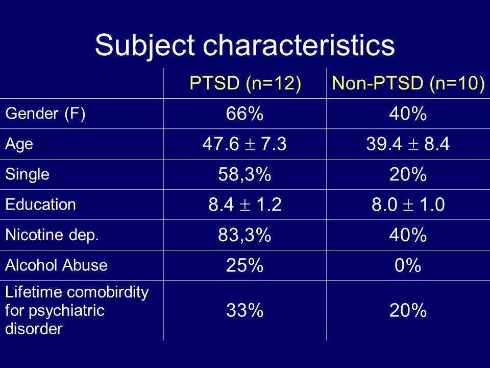 Subject characteristics PTSD (n=12)Non-PTSD (n=10) Gender (F) 66%40% Age 47.6 7.339.4 8.4 Single 58,3%20% Education 8.4 1.28.0 1.0 Nicotine dep. 83,3%