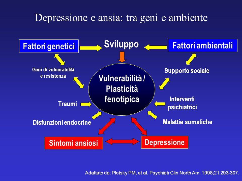 Depressione e ansia: tra geni e ambiente Adattato da: Plotsky PM, et al. Psychiatr Clin North Am. 1998;21:293-307. Fattori genetici Fattori ambientali