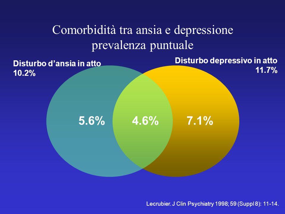 5.6%7.1%4.6% Disturbo dansia in atto 10.2% Disturbo depressivo in atto 11.7% Lecrubier. J Clin Psychiatry 1998; 59 (Suppl 8): 11-14. Comorbidità tra a