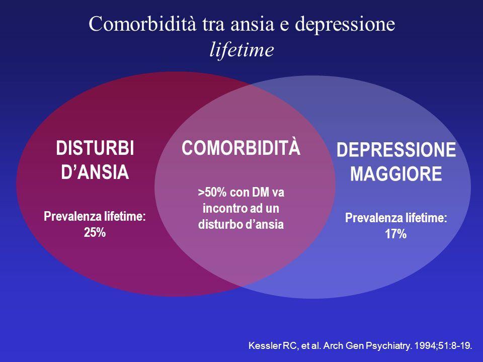 Comorbidità tra ansia e depressione lifetime DISTURBI DANSIA Prevalenza lifetime: 25% DEPRESSIONE MAGGIORE Prevalenza lifetime: 17% COMORBIDITÀ >50% c