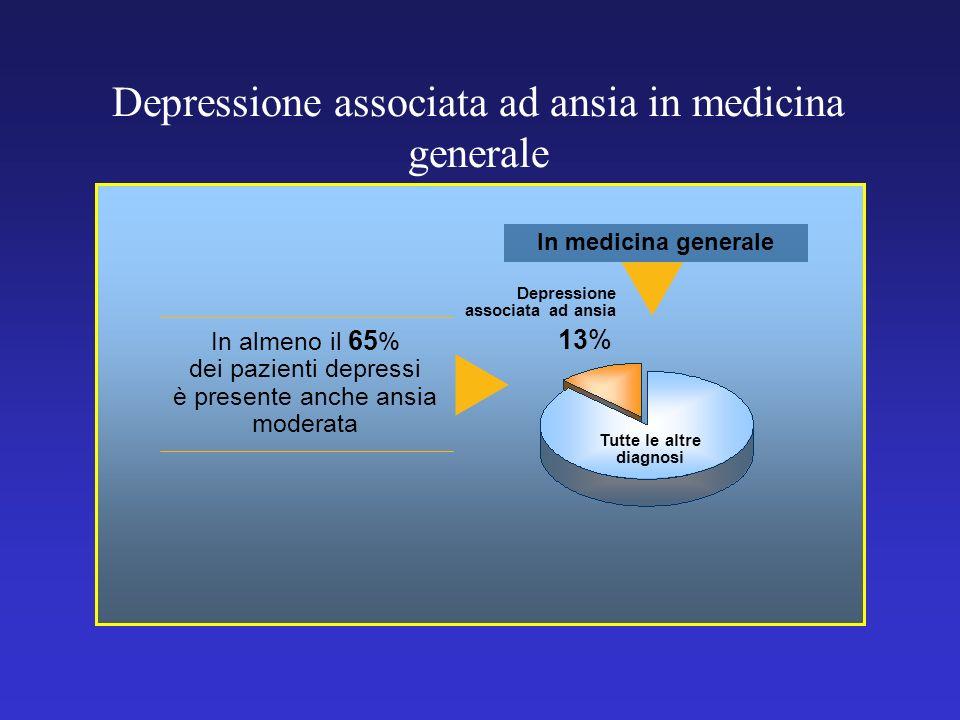 Depressione associata ad ansia in medicina generale In medicina generale 13% Depressione associata ad ansia Tutte le altre diagnosi In almeno il 65 %
